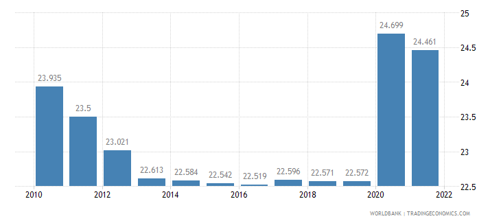 lesotho unemployment male percent of male labor force wb data