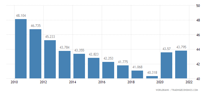 lesotho unemployment youth female percent of female labor force ages 15 24 wb data