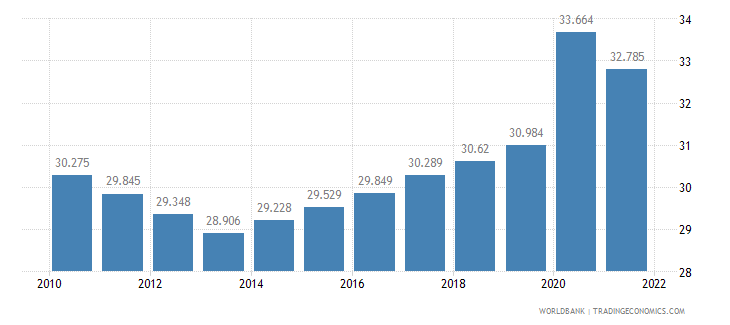 lesotho unemployment youth male percent of male labor force ages 15 24 wb data
