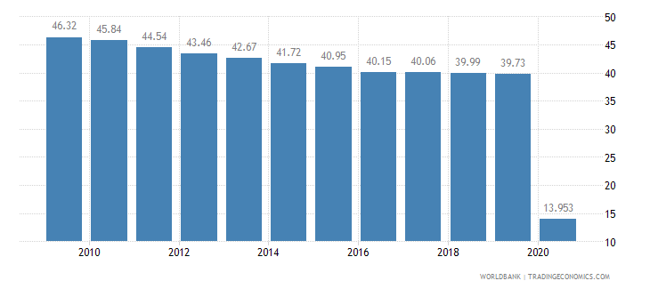 lesotho vulnerable employment male percent of male employment wb data