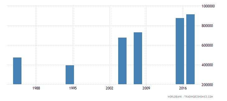 liberia adult illiterate population 15 years female number wb data