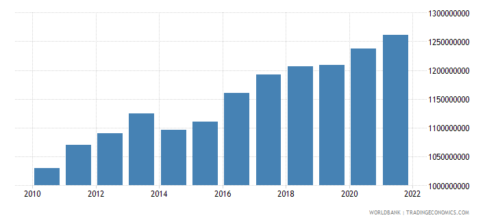liberia agriculture value added constant 2000 us dollar wb data