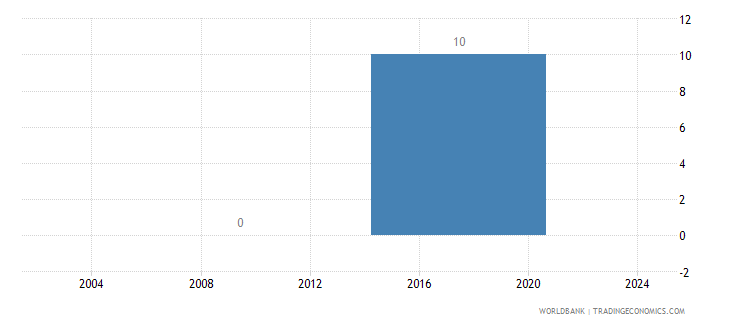 liberia average time to clear exports through customs days wb data