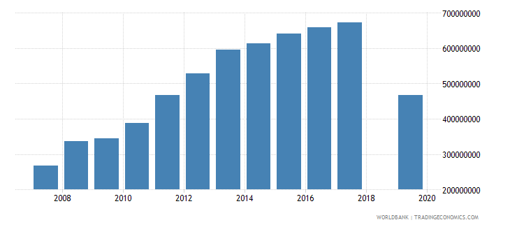 liberia changes in inventories us dollar wb data