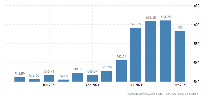 Liberia Consumer Price Index Cpi