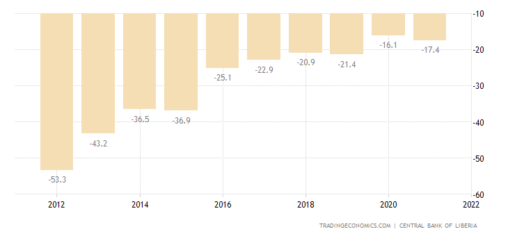 Liberia Current Account to GDP