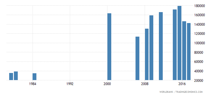 liberia enrolment in grade 1 of primary education both sexes number wb data