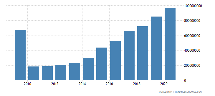 liberia external debt stocks public and publicly guaranteed ppg dod us dollar wb data