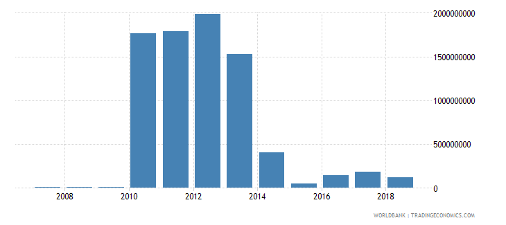 liberia foreign direct investment net inflows in reporting economy drs us dollar wb data