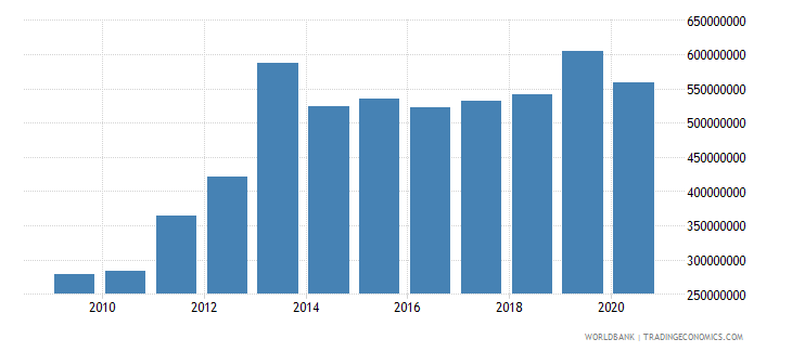 liberia general government final consumption expenditure us dollar wb data