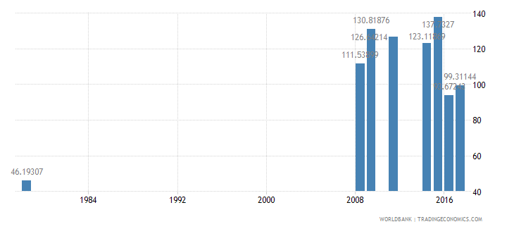 liberia gross intake rate in grade 1 female percent of relevant age group wb data
