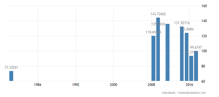 liberia gross intake rate in grade 1 male percent of relevant age group wb data