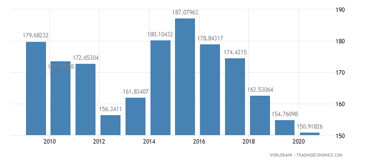 liberia gross national expenditure percent of gdp wb data