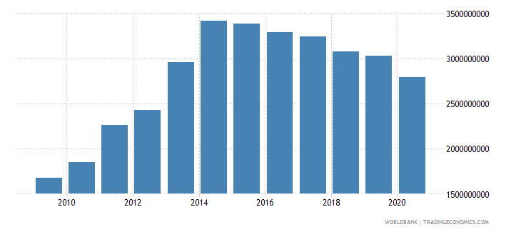 liberia imports of goods and services current lcu wb data