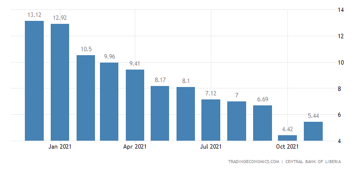 Liberia Inflation Rate