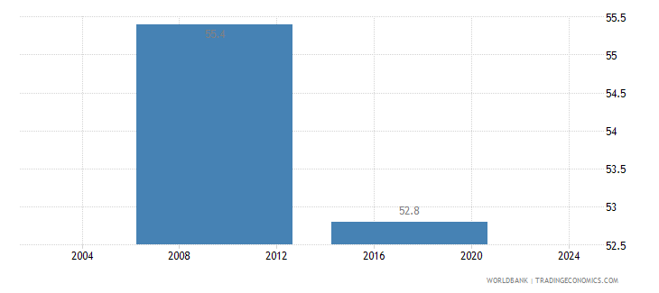 liberia informal payments to public officials percent of firms wb data