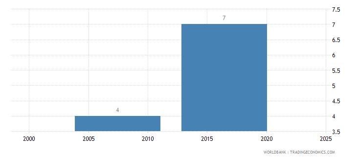 liberia lead time to export median case days wb data