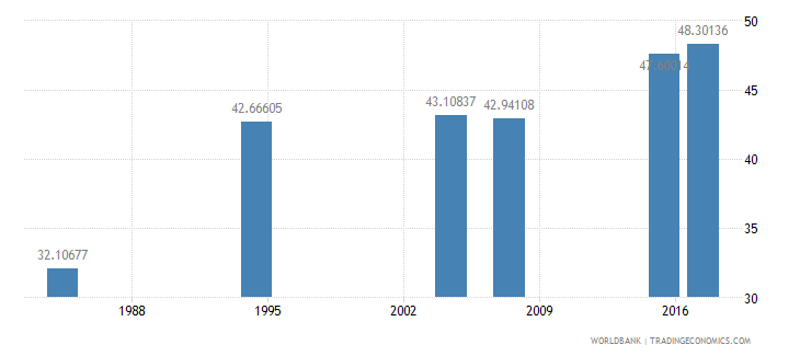 liberia literacy rate adult total percent of people ages 15 and above wb data