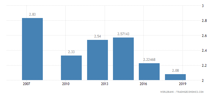 liberia logistics performance index ease of arranging competitively priced shipments 1 low to 5 high wb data