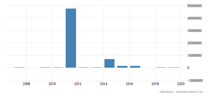 liberia net bilateral aid flows from dac donors belgium us dollar wb data