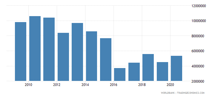 liberia net bilateral aid flows from dac donors ireland us dollar wb data