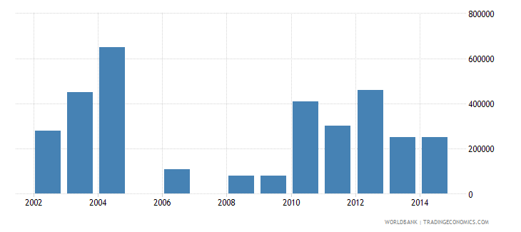 liberia net bilateral aid flows from dac donors luxembourg us dollar wb data
