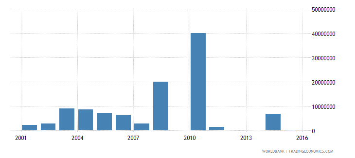 liberia net bilateral aid flows from dac donors netherlands us dollar wb data