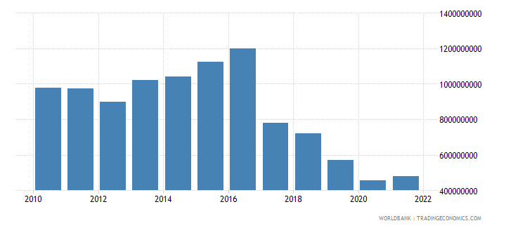 liberia net current transfers from abroad us dollar wb data