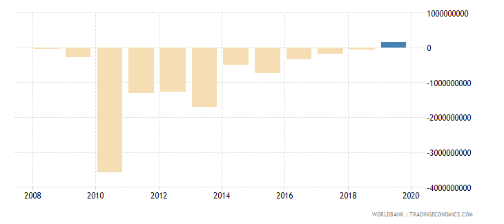 liberia net errors and omissions adjusted bop us dollar wb data