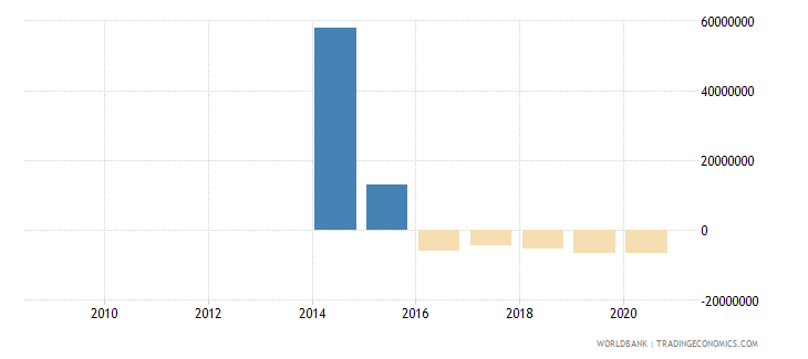 liberia net flows on external debt private nonguaranteed png nfl us dollar wb data