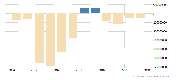 liberia net income bop us dollar wb data