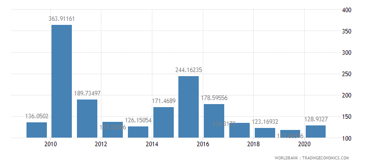 liberia net oda received per capita us dollar wb data