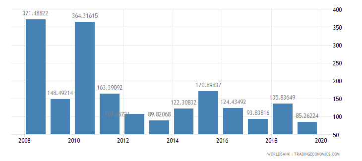 liberia net oda received percent of gross capital formation wb data