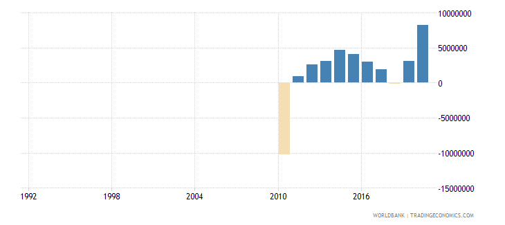 liberia net official flows from un agencies ifad us dollar wb data