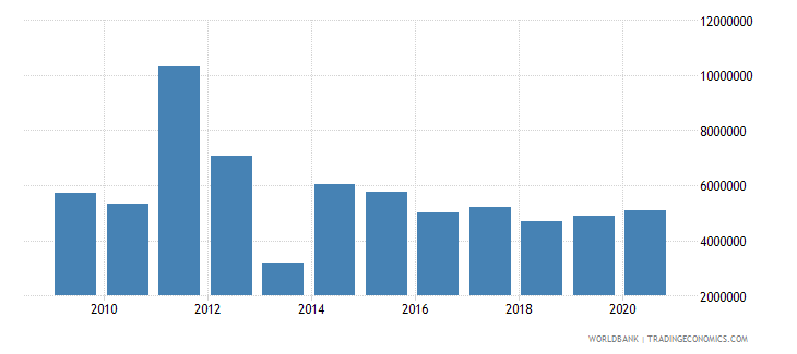 liberia net official flows from un agencies unicef us dollar wb data
