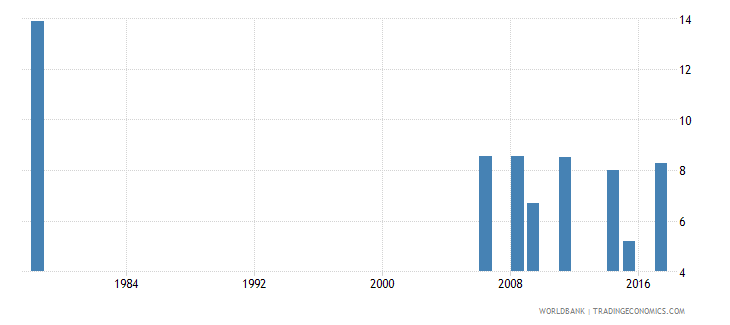 liberia percentage of repeaters in grade 1 of primary education female percent wb data