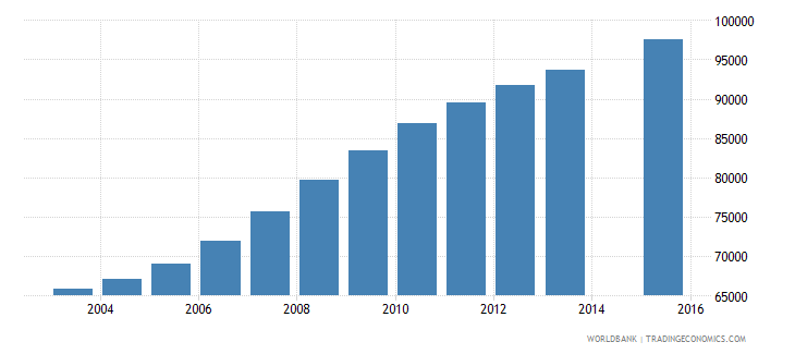 liberia population age 1 female wb data