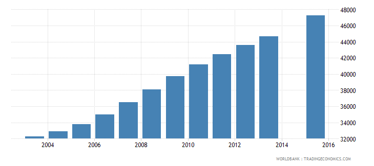 liberia population age 20 female wb data