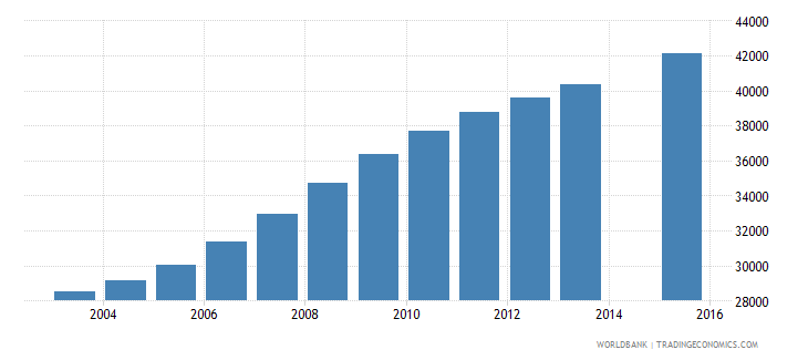 liberia population age 23 female wb data