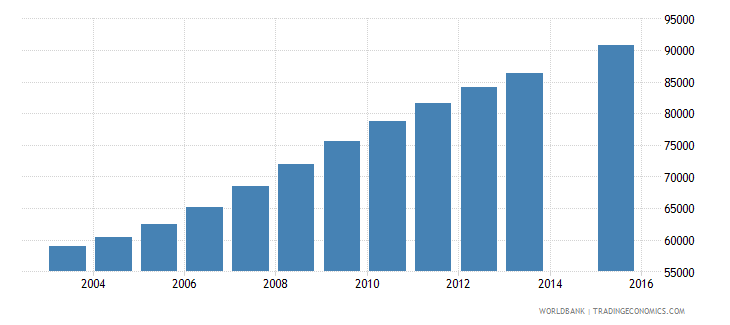 liberia population age 3 female wb data