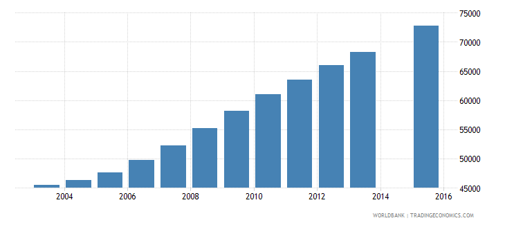 liberia population age 9 female wb data