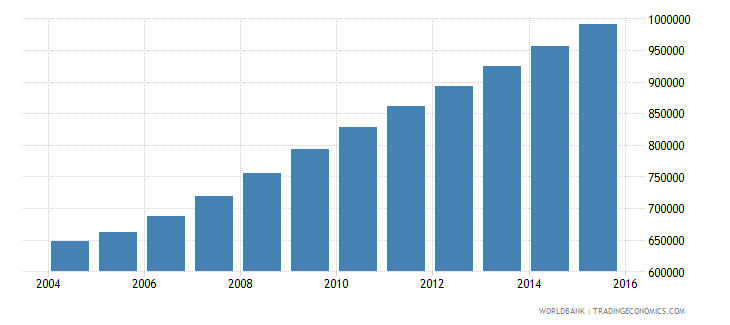 liberia population ages 10 17 total wb data