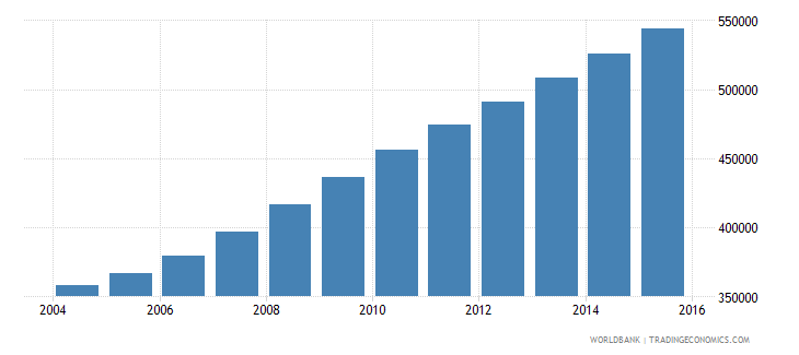liberia population ages 10 18 female wb data