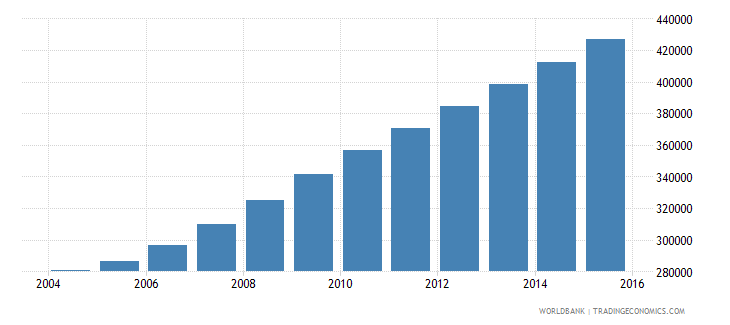 liberia population ages 11 17 male wb data
