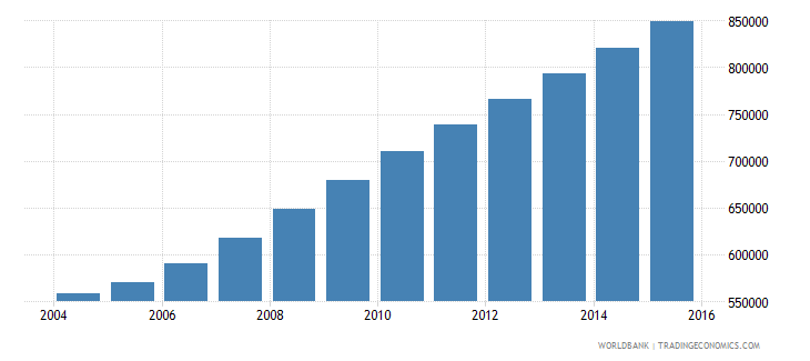 liberia population ages 11 17 total wb data