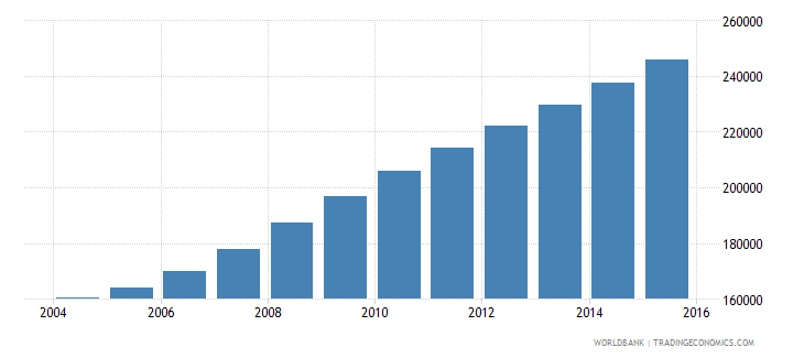 liberia population ages 12 15 female wb data