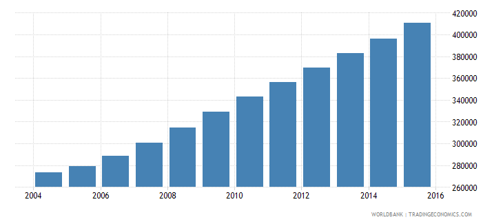 liberia population ages 12 18 male wb data