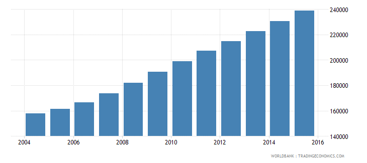 liberia population ages 13 16 male wb data