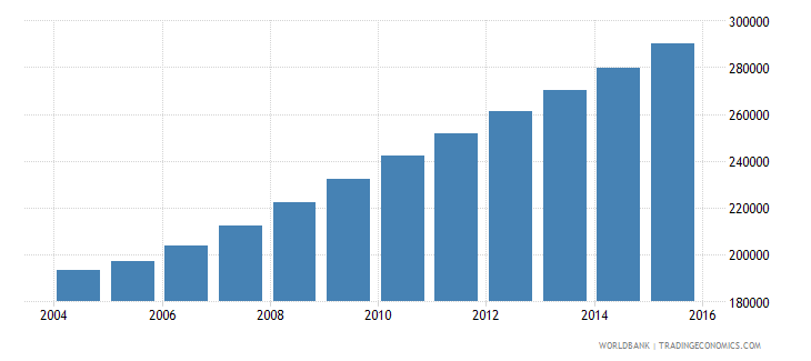 liberia population ages 13 17 female wb data