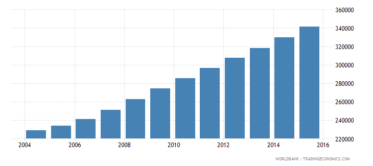 liberia population ages 13 18 female wb data